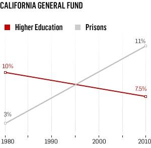 CA_school_prison_costs